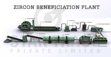 zircon beneficiation plant